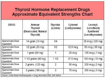 A 150mg Dose Of Armour Is Equal To 250mcg Synthroid Levothyroxine Here S Chart Thyroid Medication Equivalencies