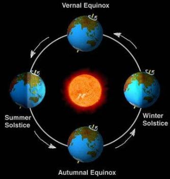 Spring Equinox: Definition, Meaning, Celebrations, Traditions for ...
