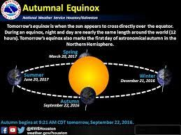 Fall Equinox 2020.Autumnal Equinox Day